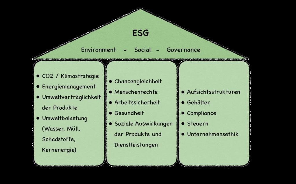 Investitionen ESG Standard